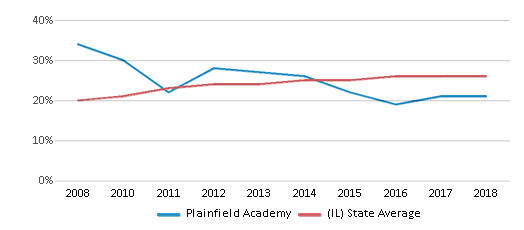 This chart display the percentage of Hispanic students in Plainfield Academy and the percentage of Hispanic public school students in Illinois by year, with the latest 2017-18 school year data.