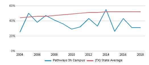 This chart display the percentage of Hispanic students in Pathways 3h Campus and the percentage of Hispanic public school students in Texas by year, with the latest 2017-18 school year data.