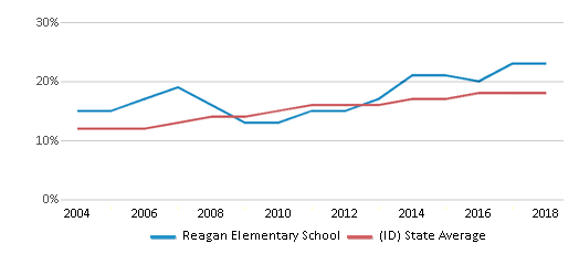 This chart display the percentage of Hispanic students in Reagan Elementary School and the percentage of Hispanic public school students in Idaho by year, with the latest 2017-18 school year data.