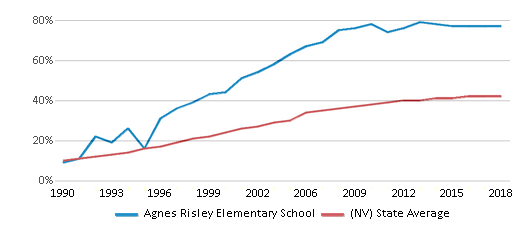 This chart display the percentage of Hispanic students in Agnes Risley Elementary School and the percentage of Hispanic public school students in Nevada by year, with the latest 2017-18 school year data.