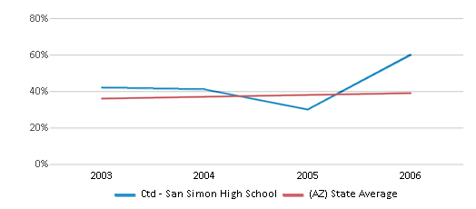 This chart display the percentage of Hispanic students in Ctd - San Simon High School and the percentage of Hispanic public school students in Arizona by year, with the latest 2005-06 school year data.