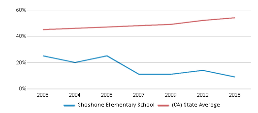 This chart display the percentage of Hispanic students in Shoshone Elementary School and the percentage of Hispanic public school students in California by year, with the latest 2014-15 school year data.