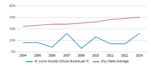 This chart display the percentage of Hispanic students in St. Lucie County School Board-jail Program-ese and the percentage of Hispanic public school students in Florida by year, with the latest 2013-14 school year data.