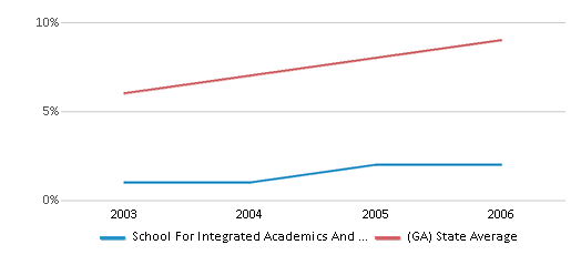 This chart display the percentage of Hispanic students in School For Integrated Academics And Technologies and the percentage of Hispanic public school students in Georgia by year, with the latest 2005-06 school year data.