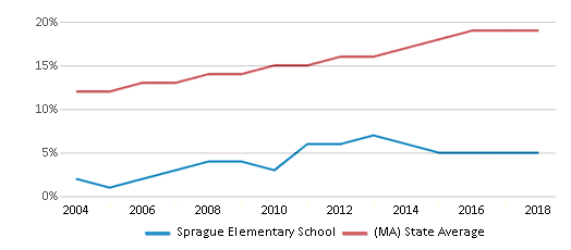 This chart display the percentage of Hispanic students in Sprague Elementary School and the percentage of Hispanic public school students in Massachusetts by year, with the latest 2017-18 school year data.