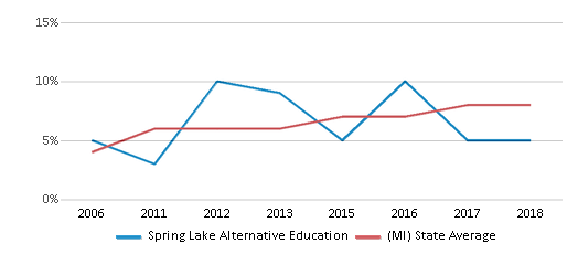 This chart display the percentage of Hispanic students in Spring Lake Alternative Education and the percentage of Hispanic public school students in Michigan by year, with the latest 2017-18 school year data.