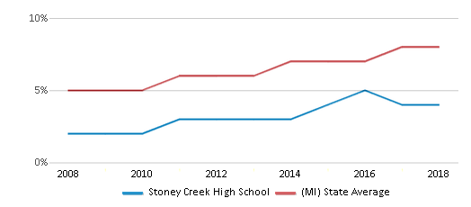 This chart display the percentage of Hispanic students in Stoney Creek High School and the percentage of Hispanic public school students in Michigan by year, with the latest 2017-18 school year data.