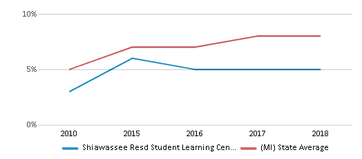 This chart display the percentage of Hispanic students in Shiawassee Resd Student Learning Center West and the percentage of Hispanic public school students in Michigan by year, with the latest 2017-18 school year data.