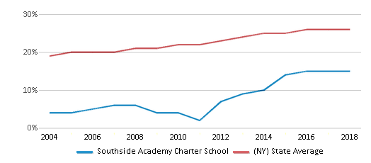 This chart display the percentage of Hispanic students in Southside Academy Charter School and the percentage of Hispanic public school students in New York by year, with the latest 2017-18 school year data.