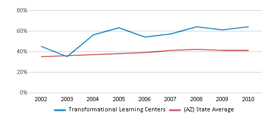 This chart display the percentage of Hispanic students in Transformational Learning Centers and the percentage of Hispanic public school students in Arizona by year, with the latest 2009-10 school year data.