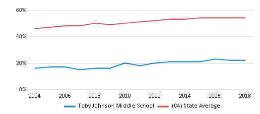 This chart display the percentage of Hispanic students in Toby Johnson Middle School and the percentage of Hispanic public school students in California by year, with the latest 2017-18 school year data.