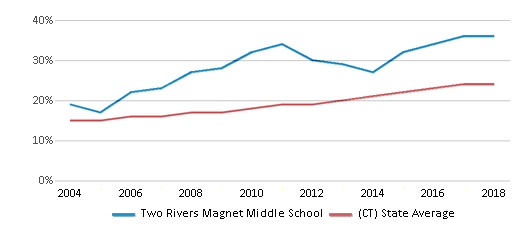 This chart display the percentage of Hispanic students in Two Rivers Magnet Middle School and the percentage of Hispanic public school students in Connecticut by year, with the latest 2017-18 school year data.