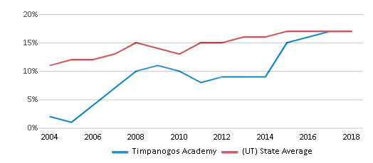 This chart display the percentage of Hispanic students in Timpanogos Academy and the percentage of Hispanic public school students in Utah by year, with the latest 2017-18 school year data.