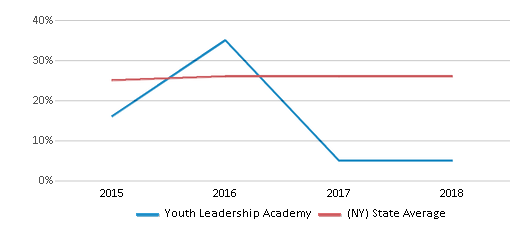 This chart display the percentage of Hispanic students in Youth Leadership Academy and the percentage of Hispanic public school students in New York by year, with the latest 2017-18 school year data.
