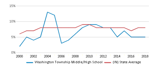 This chart display the percentage of students who is eligible for reduced lunch in Washington Township Middle/High School and the percentage of public school students who is eligible for reduced lunch in Indiana by year, with the latest 2017-18 school year data.