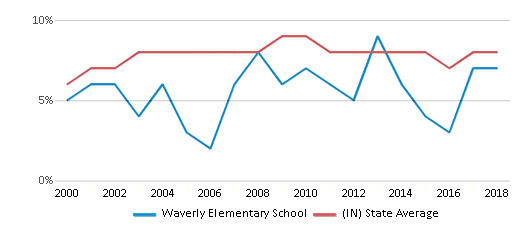 This chart display the percentage of students who is eligible for reduced lunch in Waverly Elementary School and the percentage of public school students who is eligible for reduced lunch in Indiana by year, with the latest 2017-18 school year data.