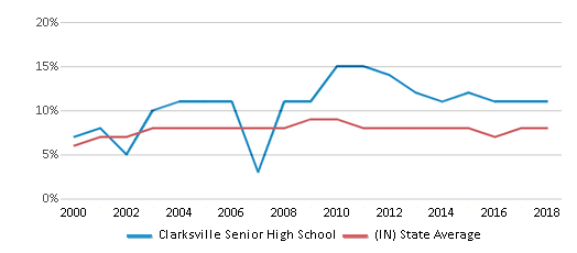 This chart display the percentage of students who is eligible for reduced lunch in Clarksville Senior High School and the percentage of public school students who is eligible for reduced lunch in Indiana by year, with the latest 2017-18 school year data.