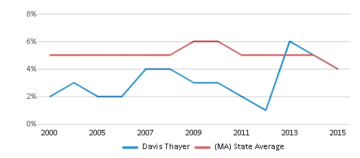 This chart display the percentage of students who is eligible for reduced lunch in Davis Thayer and the percentage of public school students who is eligible for reduced lunch in Massachusetts by year, with the latest 2014-15 school year data.