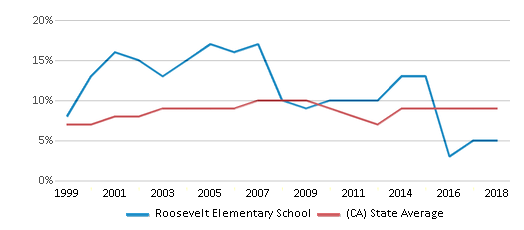 This chart display the percentage of students who is eligible for reduced lunch in Roosevelt Elementary School and the percentage of public school students who is eligible for reduced lunch in California by year, with the latest 2017-18 school year data.