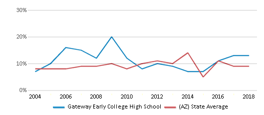 This chart display the percentage of students who is eligible for reduced lunch in Gateway Early College High School and the percentage of public school students who is eligible for reduced lunch in Arizona by year, with the latest 2017-18 school year data.