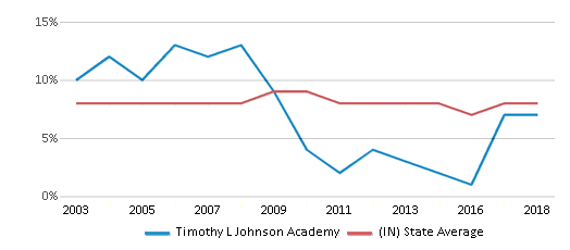 This chart display the percentage of students who is eligible for reduced lunch in Timothy L Johnson Academy and the percentage of public school students who is eligible for reduced lunch in Indiana by year, with the latest 2017-18 school year data.