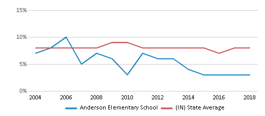 This chart display the percentage of students who is eligible for reduced lunch in Anderson Elementary School and the percentage of public school students who is eligible for reduced lunch in Indiana by year, with the latest 2017-18 school year data.