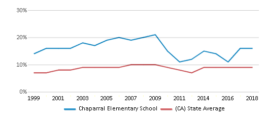 This chart display the percentage of students who is eligible for reduced lunch in Chaparral Elementary School and the percentage of public school students who is eligible for reduced lunch in California by year, with the latest 2017-18 school year data.