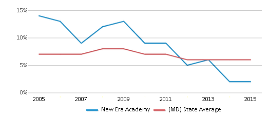 This chart display the percentage of students who is eligible for reduced lunch in New Era Academy and the percentage of public school students who is eligible for reduced lunch in Maryland by year, with the latest 2014-15 school year data.