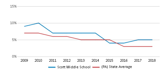 This chart display the percentage of students who is eligible for reduced lunch in Scott Middle School and the percentage of public school students who is eligible for reduced lunch in Pennsylvania by year, with the latest 2017-18 school year data.
