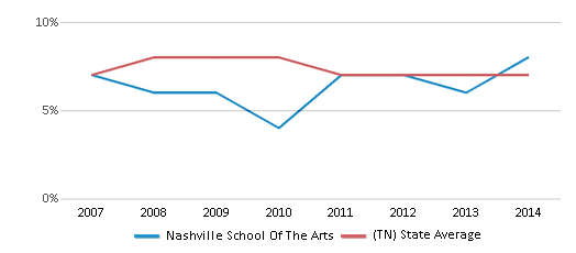 This chart display the percentage of students who is eligible for reduced lunch in Nashville School Of The Arts and the percentage of public school students who is eligible for reduced lunch in Tennessee by year, with the latest 2013-14 school year data.