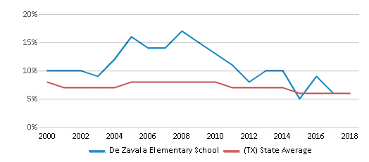 This chart display the percentage of students who is eligible for reduced lunch in De Zavala Elementary School and the percentage of public school students who is eligible for reduced lunch in Texas by year, with the latest 2017-18 school year data.