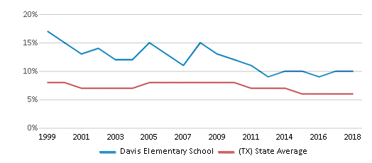 This chart display the percentage of students who is eligible for reduced lunch in Davis Elementary School and the percentage of public school students who is eligible for reduced lunch in Texas by year, with the latest 2017-18 school year data.