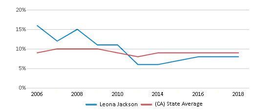 This chart display the percentage of students who is eligible for reduced lunch in Leona Jackson and the percentage of public school students who is eligible for reduced lunch in California by year, with the latest 2017-18 school year data.