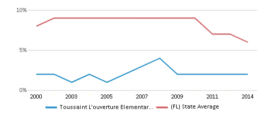 This chart display the percentage of students who is eligible for reduced lunch in Toussaint L'ouverture Elementary School and the percentage of public school students who is eligible for reduced lunch in Florida by year, with the latest 2013-14 school year data.