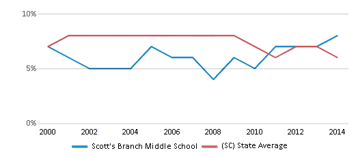 This chart display the percentage of students who is eligible for reduced lunch in Scott's Branch Middle School and the percentage of public school students who is eligible for reduced lunch in South Carolina by year, with the latest 2013-14 school year data.