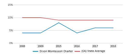 This chart display the percentage of students who is eligible for reduced lunch in Dixon Montessori Charter and the percentage of public school students who is eligible for reduced lunch in California by year, with the latest 2017-18 school year data.