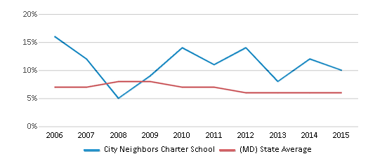 This chart display the percentage of students who is eligible for reduced lunch in City Neighbors Charter School and the percentage of public school students who is eligible for reduced lunch in Maryland by year, with the latest 2014-15 school year data.