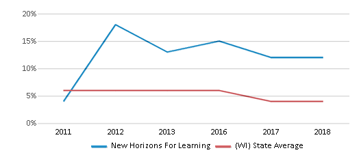 This chart display the percentage of students who is eligible for reduced lunch in New Horizons For Learning and the percentage of public school students who is eligible for reduced lunch in Wisconsin by year, with the latest 2017-18 school year data.
