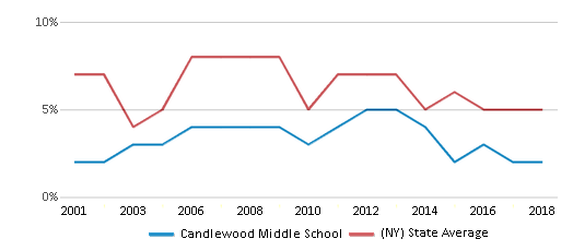 This chart display the percentage of students who is eligible for reduced lunch in Candlewood Middle School and the percentage of public school students who is eligible for reduced lunch in New York by year, with the latest 2017-18 school year data.