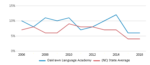 This chart display the percentage of students who is eligible for reduced lunch in Oaklawn Language Academy and the percentage of public school students who is eligible for reduced lunch in North Carolina by year, with the latest 2017-18 school year data.
