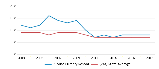 This chart display the percentage of students who is eligible for reduced lunch in Blaine Primary School and the percentage of public school students who is eligible for reduced lunch in Washington by year, with the latest 2017-18 school year data.