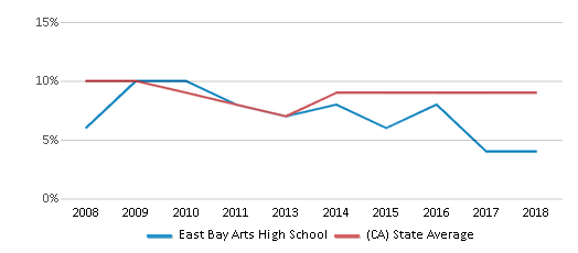 This chart display the percentage of students who is eligible for reduced lunch in East Bay Arts High School and the percentage of public school students who is eligible for reduced lunch in California by year, with the latest 2017-18 school year data.