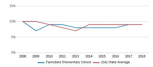 This chart display the percentage of students who is eligible for reduced lunch in Farmdale Elementary School and the percentage of public school students who is eligible for reduced lunch in California by year, with the latest 2017-18 school year data.