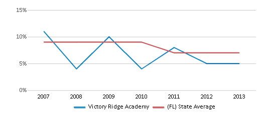 This chart display the percentage of students who is eligible for reduced lunch in Victory Ridge Academy and the percentage of public school students who is eligible for reduced lunch in Florida by year, with the latest 2012-13 school year data.