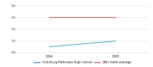 This chart display the percentage of students who is eligible for reduced lunch in Vicksburg Pathways High School and the percentage of public school students who is eligible for reduced lunch in Michigan by year, with the latest 2014-15 school year data.