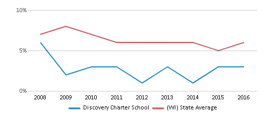 This chart display the percentage of students who is eligible for reduced lunch in Discovery Charter School and the percentage of public school students who is eligible for reduced lunch in Wisconsin by year, with the latest 2015-16 school year data.