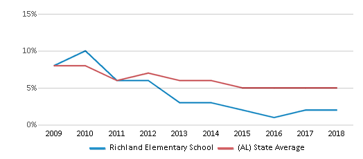This chart display the percentage of students who is eligible for reduced lunch in Richland Elementary School and the percentage of public school students who is eligible for reduced lunch in Alabama by year, with the latest 2017-18 school year data.
