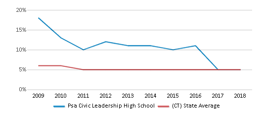 This chart display the percentage of students who is eligible for reduced lunch in Psa Civic Leadership High School and the percentage of public school students who is eligible for reduced lunch in Connecticut by year, with the latest 2017-18 school year data.