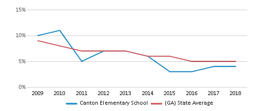 This chart display the percentage of students who is eligible for reduced lunch in Canton Elementary School and the percentage of public school students who is eligible for reduced lunch in Georgia by year, with the latest 2017-18 school year data.