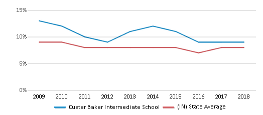 This chart display the percentage of students who is eligible for reduced lunch in Custer Baker Intermediate School and the percentage of public school students who is eligible for reduced lunch in Indiana by year, with the latest 2017-18 school year data.